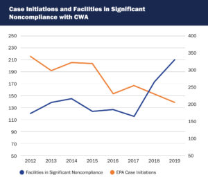 Chart shows declining enforcement in EPA Region 5 coincides with rising noncompliance since 2012