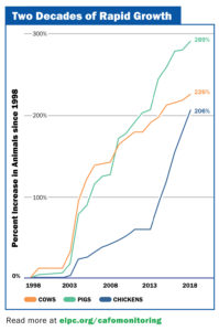 Chart with three lines showing over 200% growth in animal agricultural facilities