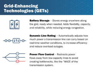 Grid-Enhancing Technologies include Battery Storage, Dynamic Line Rating, and Power Flow Control