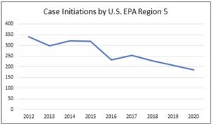 Chart shows less enforcement cases over time in Region 5