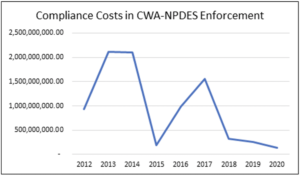 Chart shows declining compliance costs, clean water enforcement