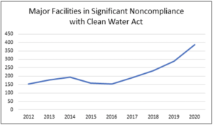 Chart shows rising rates of noncompliance with clean water laws in Region 5