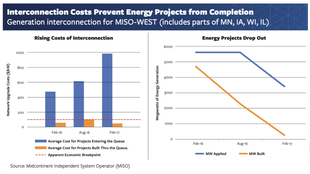 Charts show clean energy projects drop out as interconnection costs rise